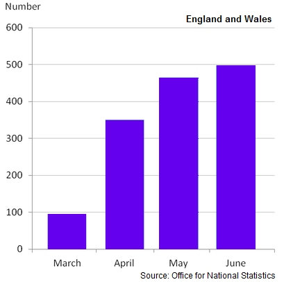 Marriage figures - Wales & England